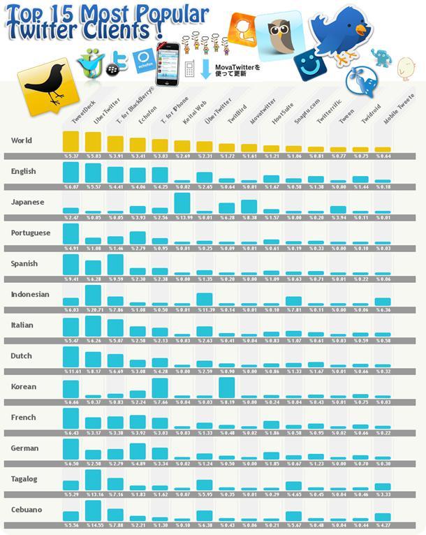 Les 15 clients Twitter les plus utilisés
