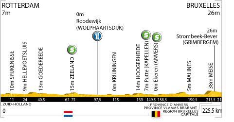 Tour de France 2010 - 1ère étape : Rotterdam - Bruxelles (223,5km)