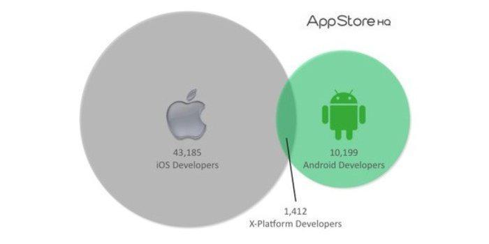3% des Dev' travaillent sur Android et iOS...