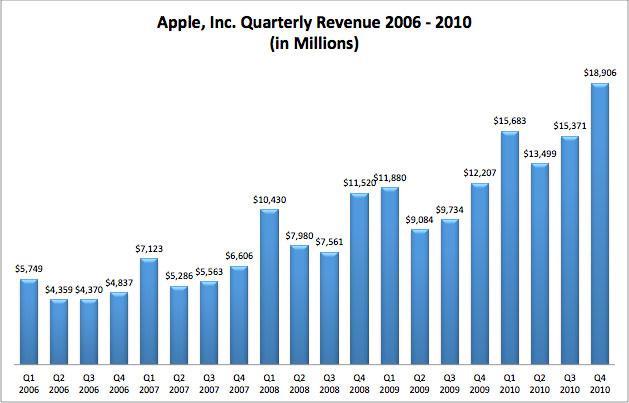 La fin de l'ère iPod pour Apple...