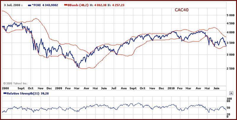 2010 07 cac40 graph