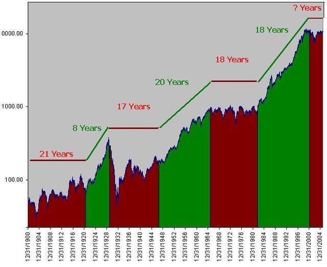 2004 1900 dow jones périodes hausse baisse