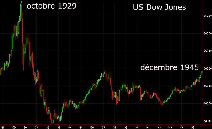 1946 1929 dow jones