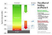 L'effet d'une mauvaise prise en main d'un iPhone 4 en image...