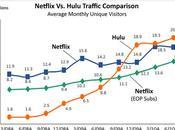 Netflix difficulté Hulu