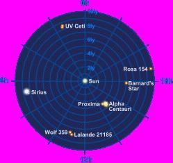 carte des étoiles les plus proches dans un rayon de 10 Al autour du soleil