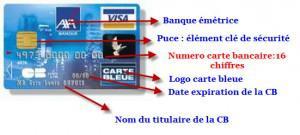 Numero Carte Bancaire