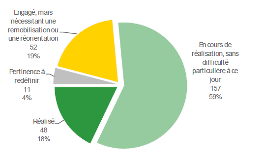 Rapports d valuation du grenelle environnement voir - Grenelle de l environnement 2009 ...