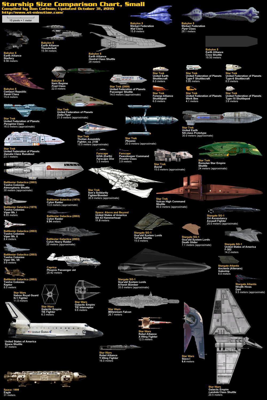 Starship size comparison charts - Paperblog
