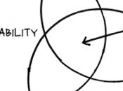 design comme chose pense