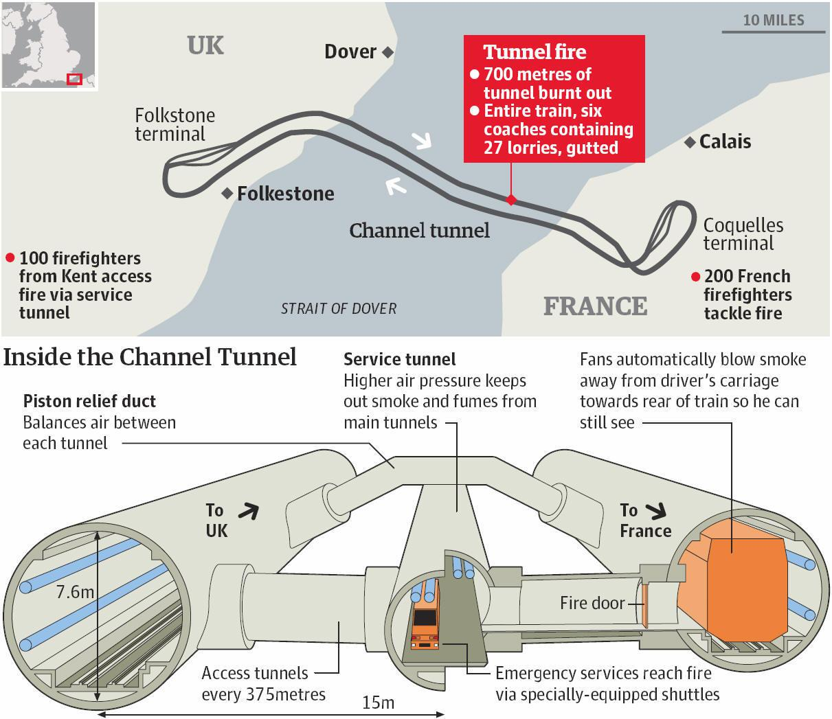 Channel Tunnel Lane Switch England