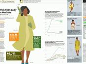 rôle Michelle Obama l'industrie mode (infographie)