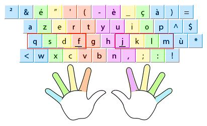 comment apprendre a ecrire sans regarder le clavier