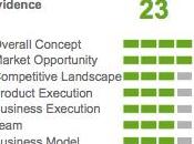 Email AdNetwork ividence, termine cinquième français lors compétition Innovate!2010 meilleures startups mondiales.