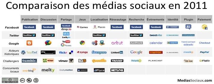 panorama des m u00e9dias sociaux 2011