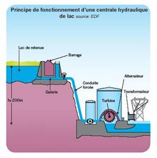 Fonctionnement d une centrale hydraulique fonctionnement - Principe de fonctionnement d une chambre froide ...