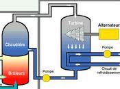Fonctionnement d'une centrale thermique flamme