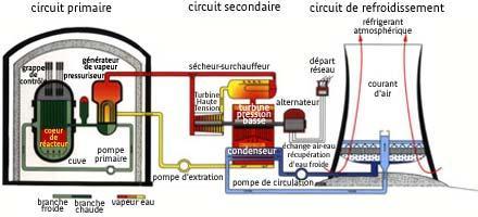 Fonctionnement d une centrale nucl aire d couvrir for Comment se servir d une centrale vapeur