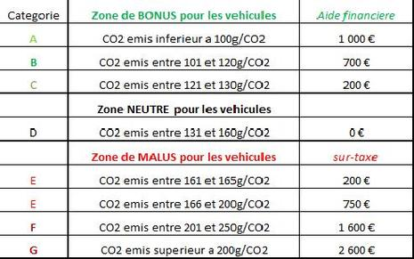 bonus malus ecologique des voitures liste des vehicules flex fuel controverse co2 et fap. Black Bedroom Furniture Sets. Home Design Ideas