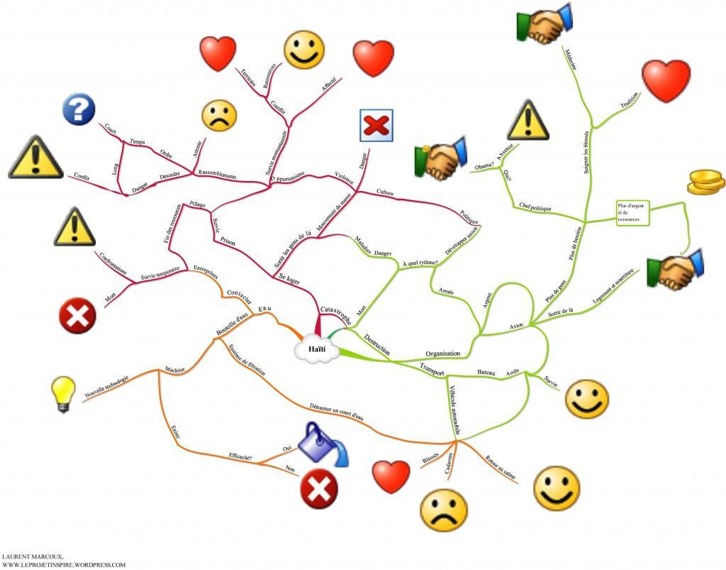 Un brainstorm sur Haïti
