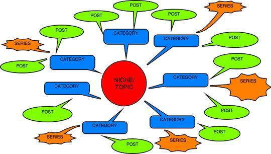 How to Do Brainstorming