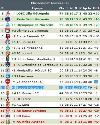 Simulation du futur classement de la Ligue 1 - Paperblog