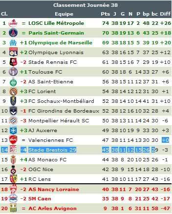 ligue 1 classement