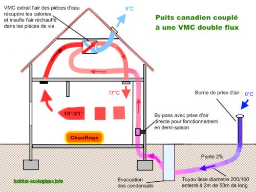 Le puits canadien est un syst me d 39 change air sol paperblog for Principe du puit canadien