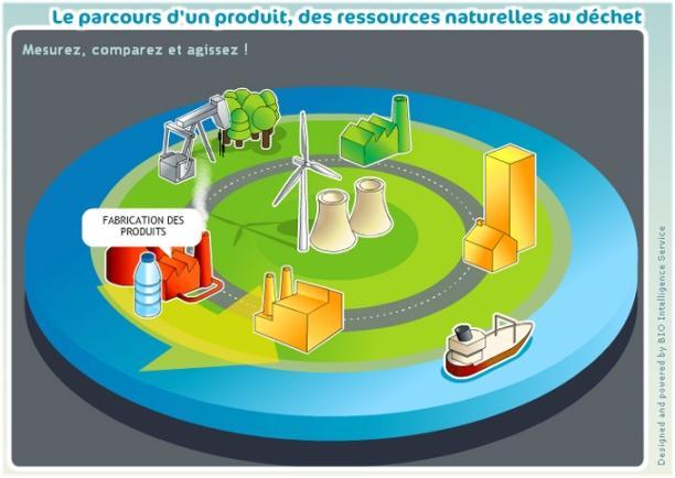 Bio Intelligence Service : un eco-calculateur en ligne ; Casino se lance dans l'etiquetage de bilan CO2