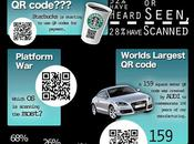 Infographie codes