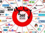 L'infographie médias sociaux chinois