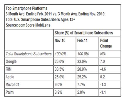 http://media.paperblog.fr/i/434/4346567/android-depasse-33-part-marche-smartphones-in-L-sJAYXf.png