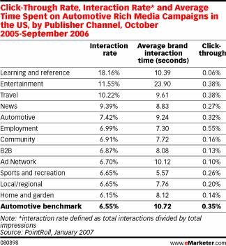 Click-Through Rate, Interaction Rate* and Average Time Spent on Automotive Rich Media Campaigns in the US, by Publisher Channel, October 2005-September 2006