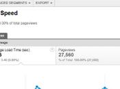 WordPress: Comment mesurer vitesse votre blogue avec Google Analytics