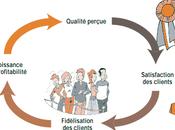 Formation relation client Management Penser