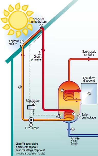 La avantages des chauffe eau solaire cesi paperblog - Fonctionnement d un chauffe eau ...
