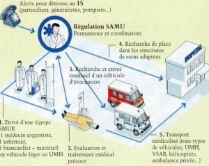 Appels d'URGENCE: Comment mieux orienter les patients, la HAS répond – Haute Autorité de Santé