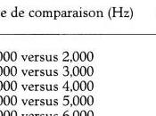 Mesures Subjectives Fréquence (pitch) l´acouphène