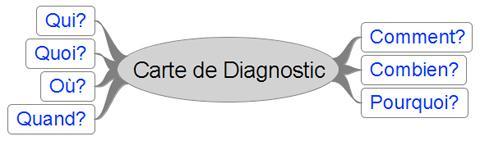 carte de diagnostic, carte quintilienne, mind map, carte heuristique, carte mentale, trouver des idées d'article