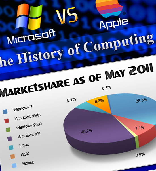 [Infographie] Microsoft vs Apple: L'histoire de l'informatique...