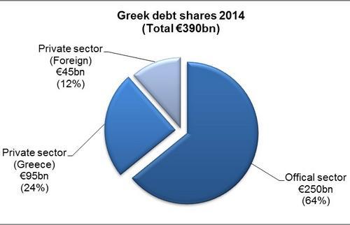 Sauvetage grec : arrêtez les frais !