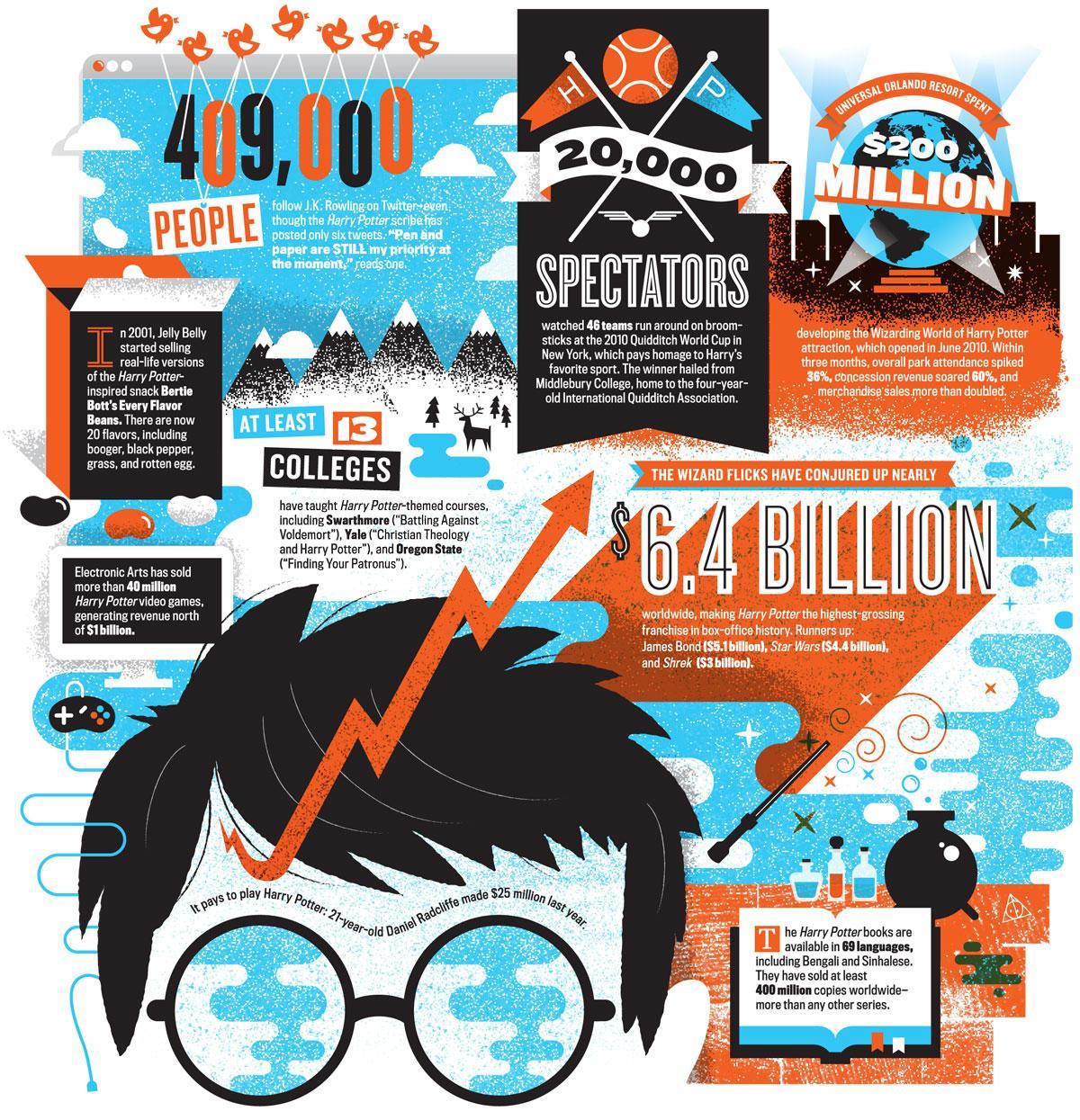 Le business Harry Potter et POTTERMORE