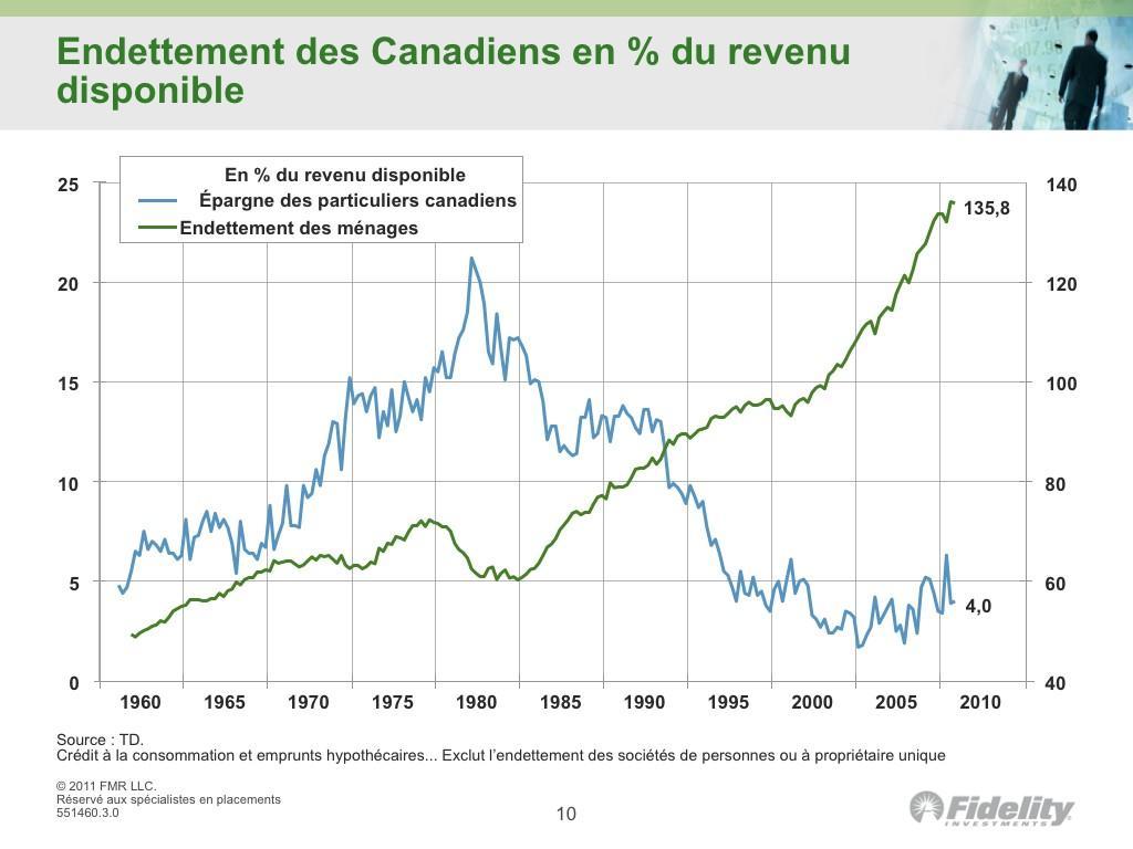 Ô Canada, champion de l'endettement!