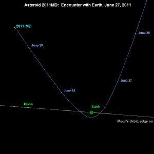 Un asteroïde va froler la terre le lundi 27 Juin 2011