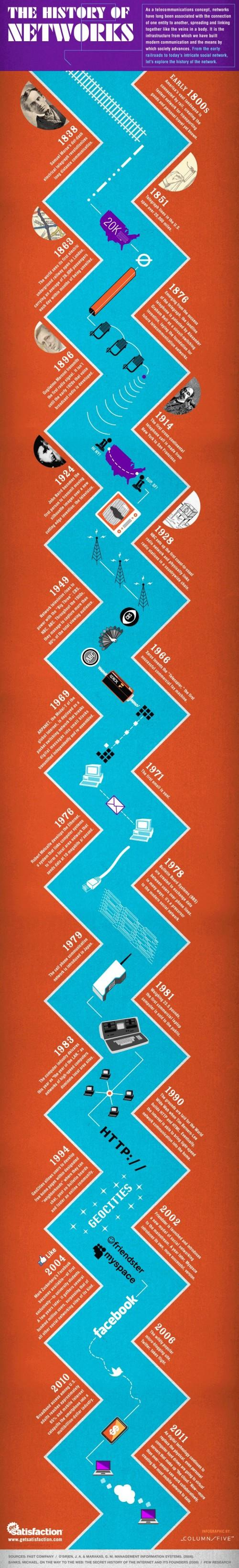 L'histoire des réseaux en 1 infographie