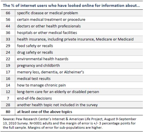 Répartitionet type d'information santé recherchée en...