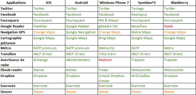 Applications mobiles – Quelles applications pour quel OS mobile ?