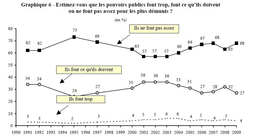 Les Français et les prestations sociales : entre solidarité et responsabilité