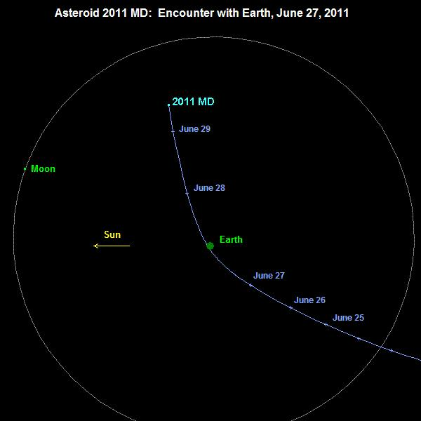 asteroid 2011 MD map