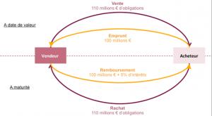 Refinancement collatéralisé : émergence des contreparties centralisées